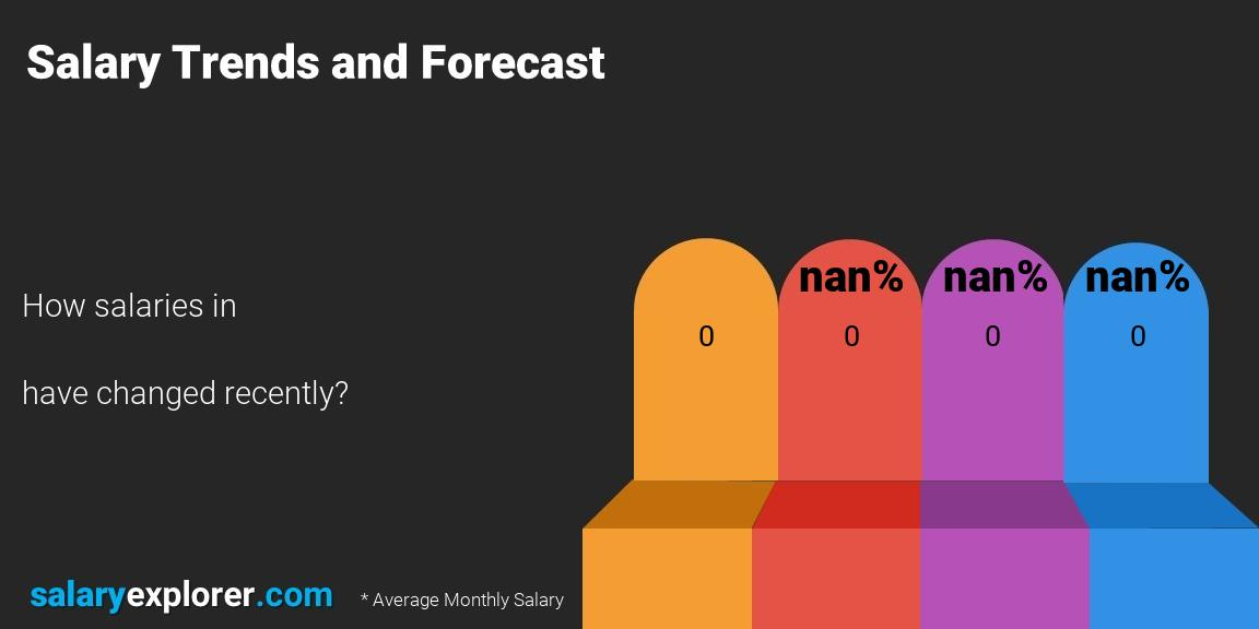 Salary trends and forecast monthly Denmark Food / Hospitality / Tourism / Catering