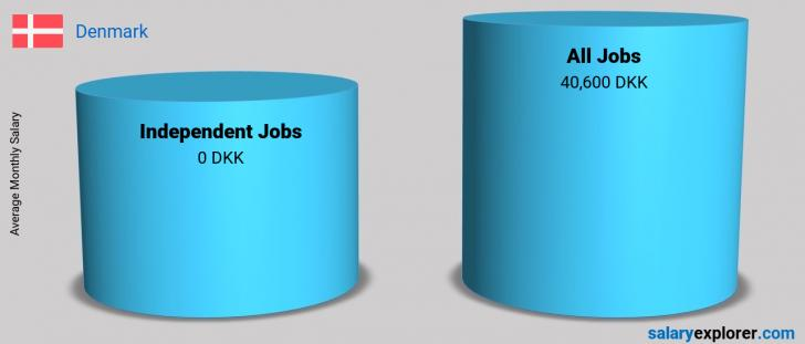 Salary Comparison Between Independent Jobs and Independent Jobs monthly Denmark