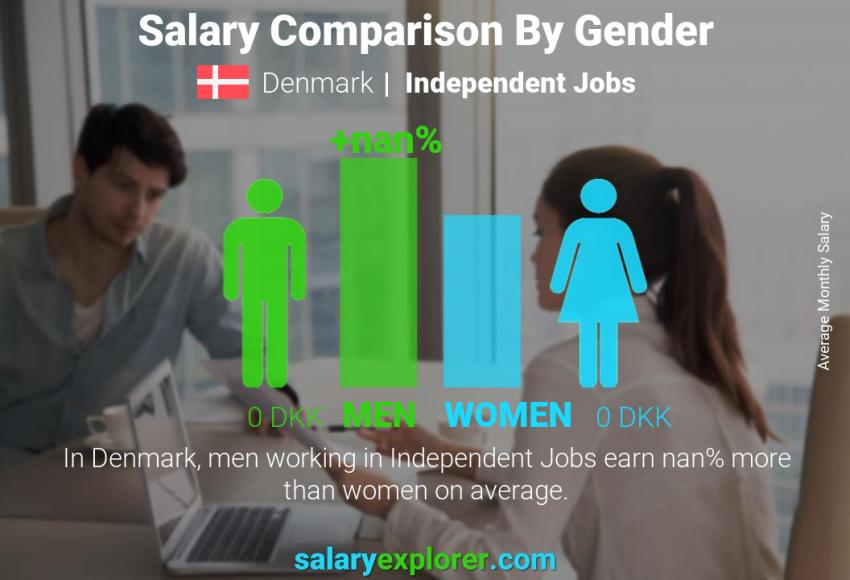 Salary comparison by gender monthly Denmark Independent Jobs