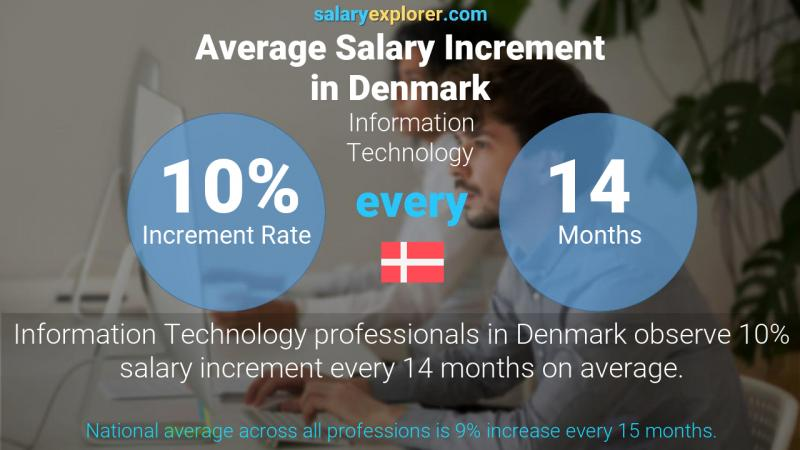 Annual Salary Increment Rate Denmark Information Technology