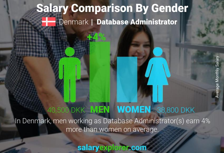 Salary comparison by gender monthly Denmark Database Administrator