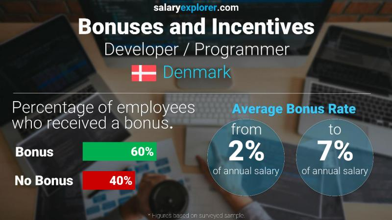 Annual Salary Bonus Rate Denmark Developer / Programmer