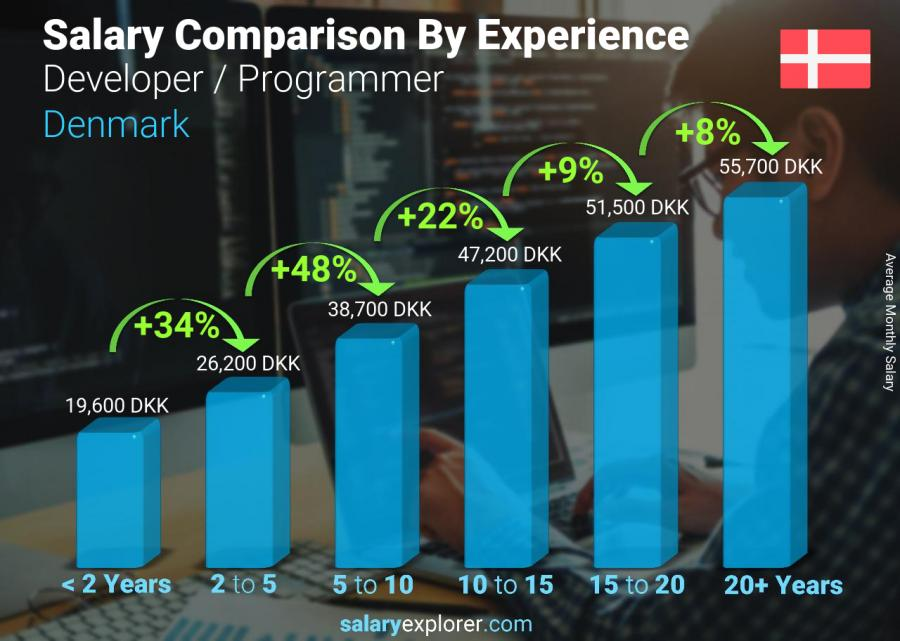 Salary comparison by years of experience monthly Denmark Developer / Programmer