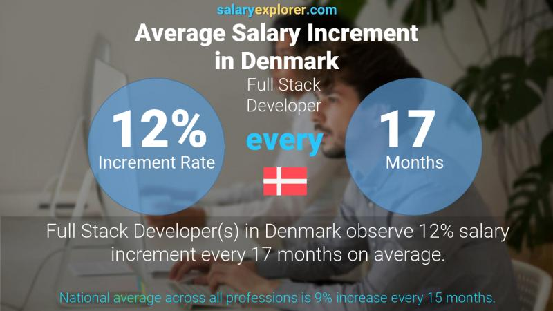 Annual Salary Increment Rate Denmark Full Stack Developer