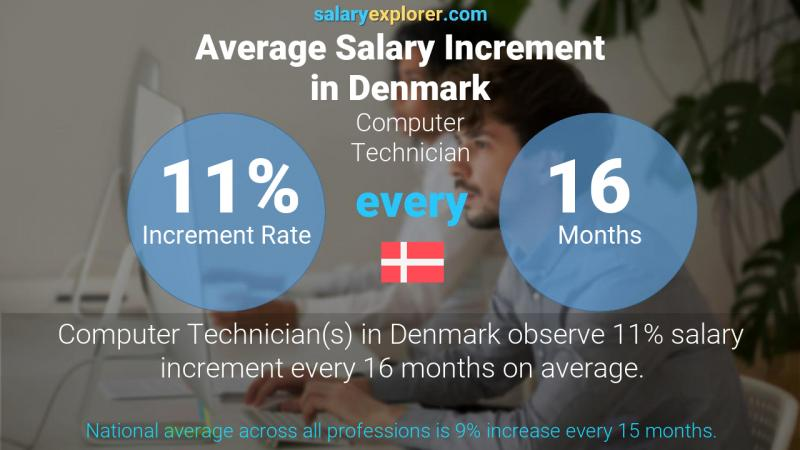 Annual Salary Increment Rate Denmark Computer Technician