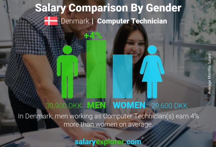 Salary comparison by gender monthly Denmark Computer Technician