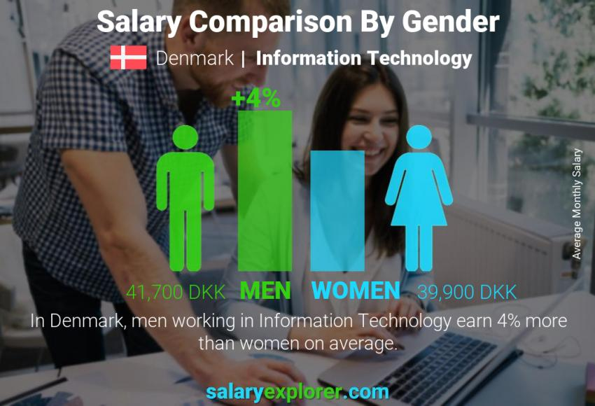 Salary comparison by gender monthly Denmark Information Technology