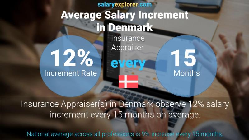 Annual Salary Increment Rate Denmark Insurance Appraiser