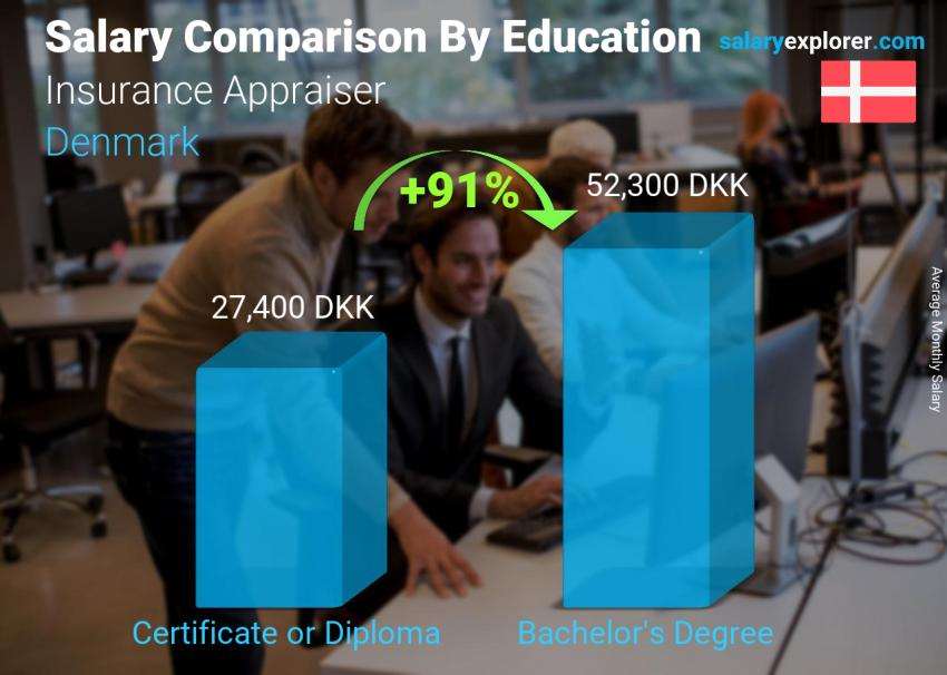 Salary comparison by education level monthly Denmark Insurance Appraiser