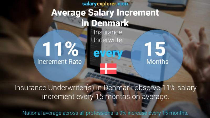 Insurance Underwriter Average Salary In Denmark 2020 The