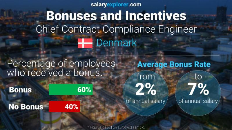 Annual Salary Bonus Rate Denmark Chief Contract Compliance Engineer
