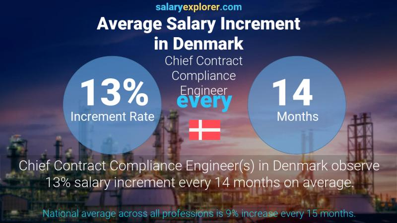 Annual Salary Increment Rate Denmark Chief Contract Compliance Engineer