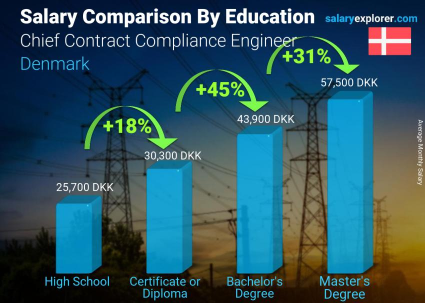 Salary comparison by education level monthly Denmark Chief Contract Compliance Engineer