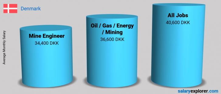 Salary Comparison Between Mine Engineer and Oil  / Gas / Energy / Mining monthly Denmark