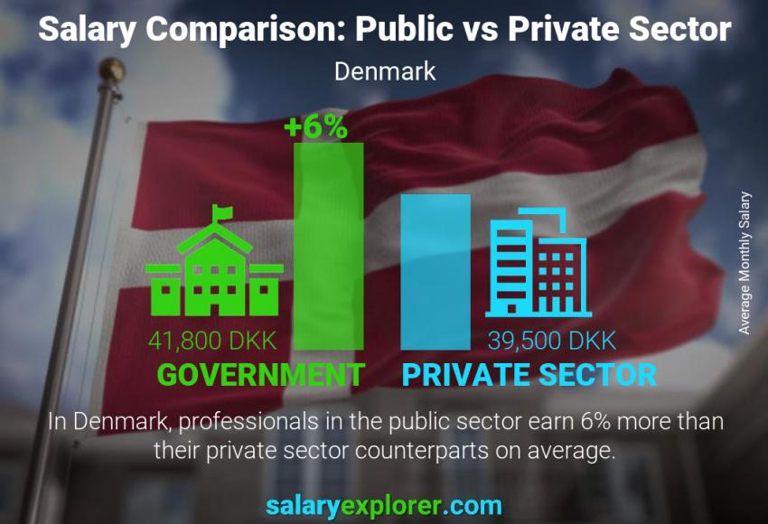 Public vs private sector salaries monthly Denmark