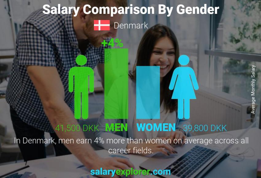Salary comparison by gender monthly Denmark