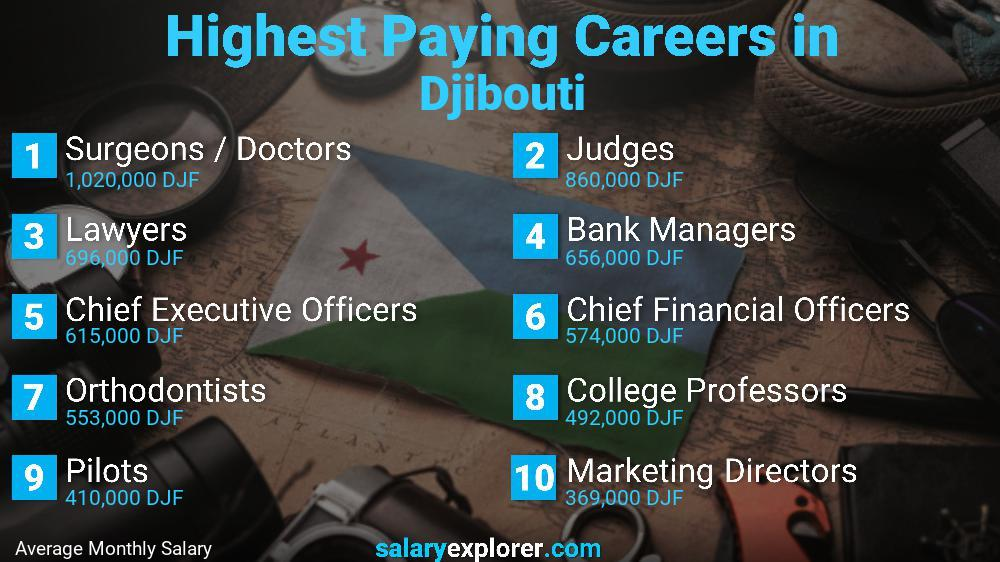 Highest Paying Jobs In Djibouti