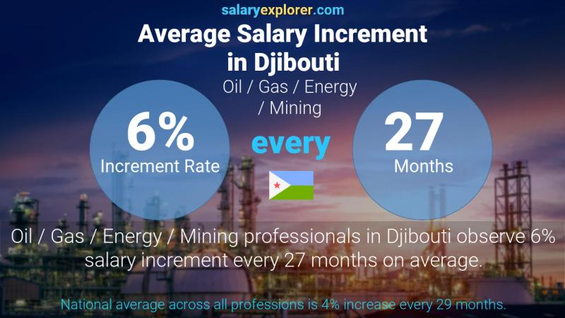 Annual Salary Increment Rate Djibouti Oil  / Gas / Energy / Mining