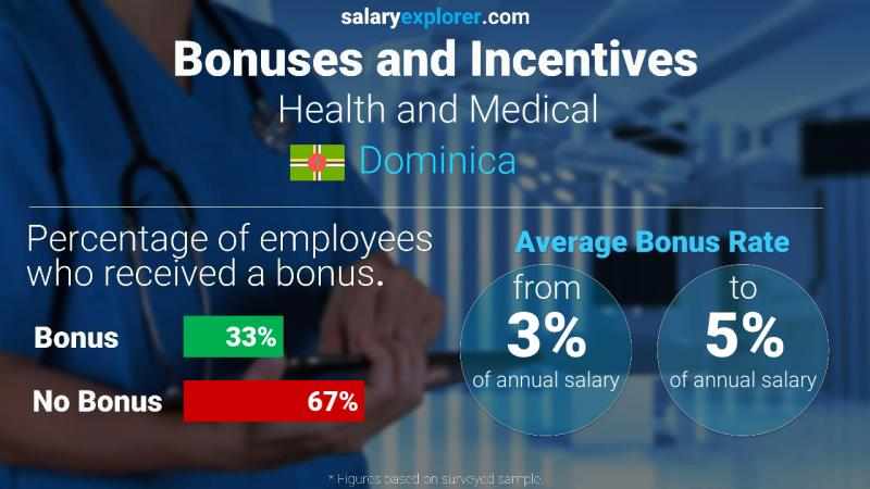 Annual Salary Bonus Rate Dominica Health and Medical