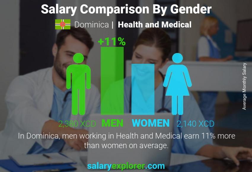 Salary comparison by gender monthly Dominica Health and Medical