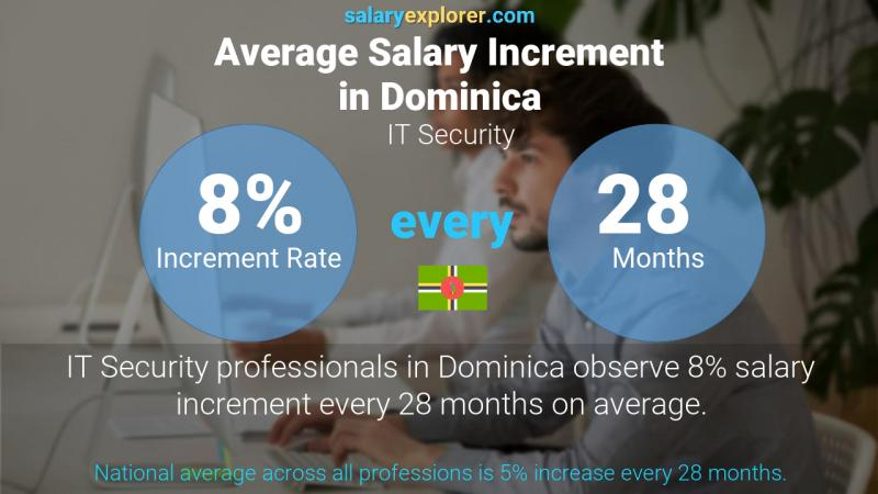 Annual Salary Increment Rate Dominica IT Security