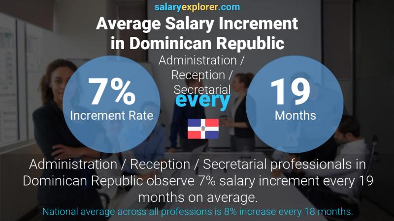 Annual Salary Increment Rate Dominican Republic Administration / Reception / Secretarial