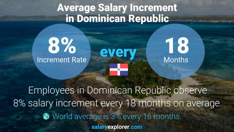 Annual Salary Increment Rate Dominican Republic