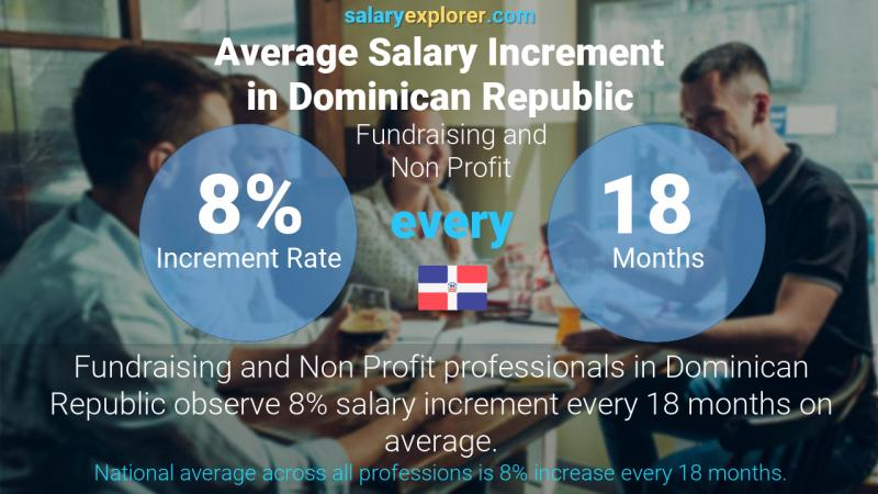 Annual Salary Increment Rate Dominican Republic Fundraising and Non Profit