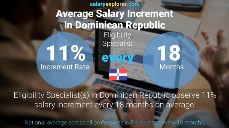 Annual Salary Increment Rate Dominican Republic Eligibility Specialist