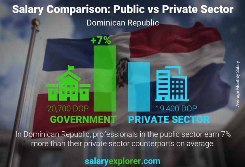 Public vs private sector salaries monthly Dominican Republic