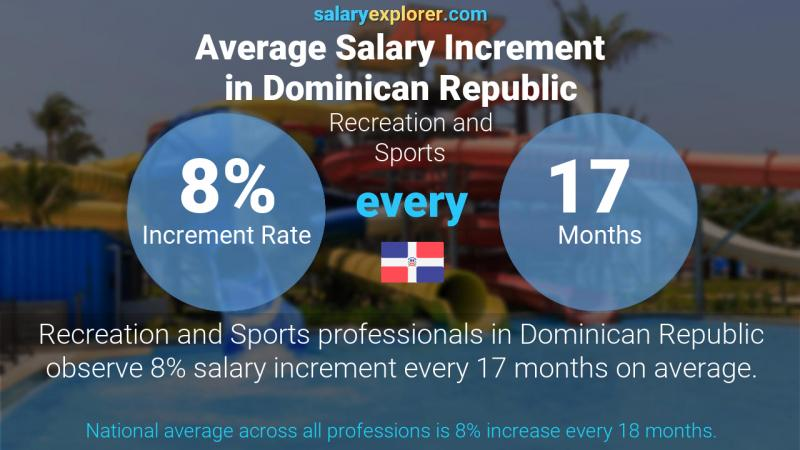 Annual Salary Increment Rate Dominican Republic Recreation and Sports