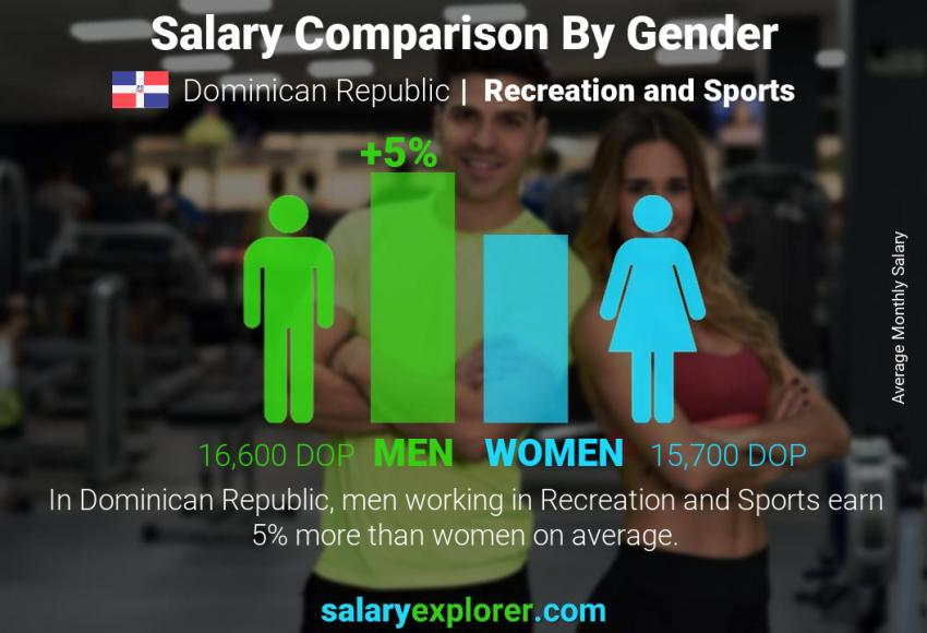 Salary comparison by gender monthly Dominican Republic Recreation and Sports
