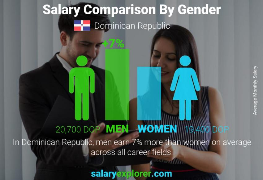 Salary comparison by gender monthly Dominican Republic