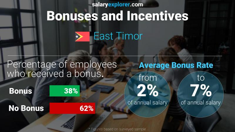 Annual Salary Bonus Rate East Timor
