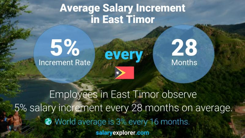 Annual Salary Increment Rate East Timor