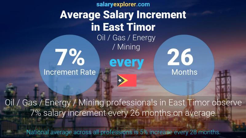 Annual Salary Increment Rate East Timor Oil  / Gas / Energy / Mining