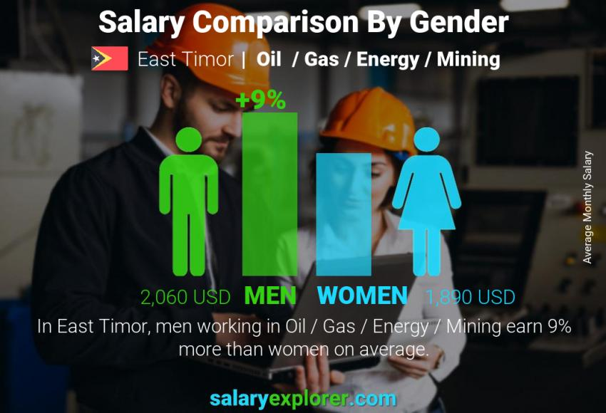 Salary comparison by gender monthly East Timor Oil  / Gas / Energy / Mining