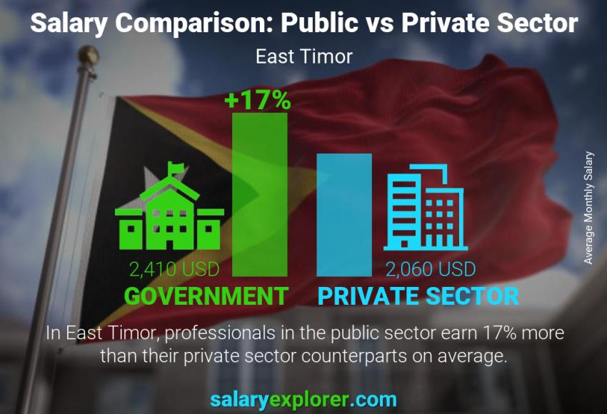 Public vs private sector salaries monthly East Timor