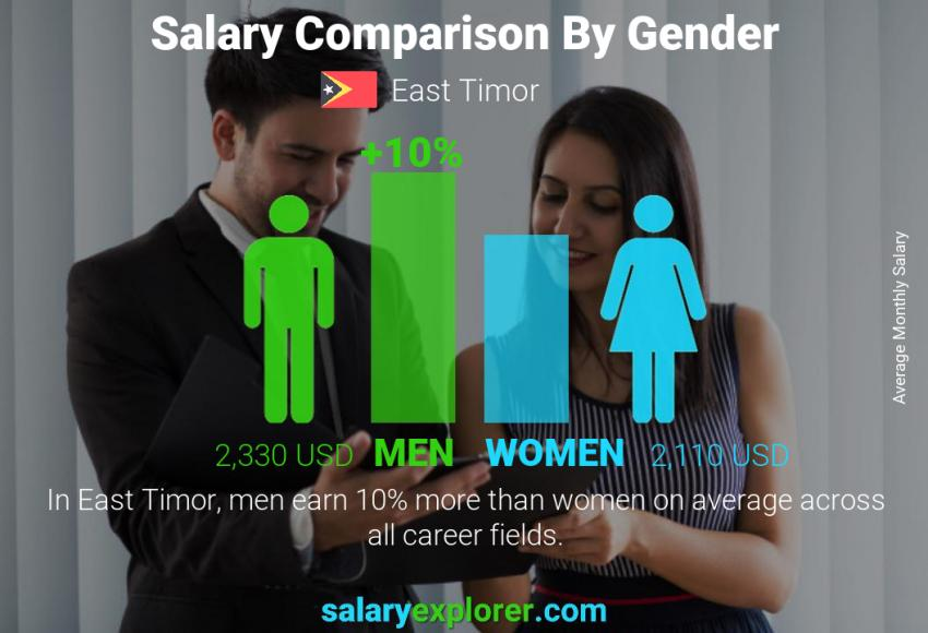 Salary comparison by gender monthly East Timor