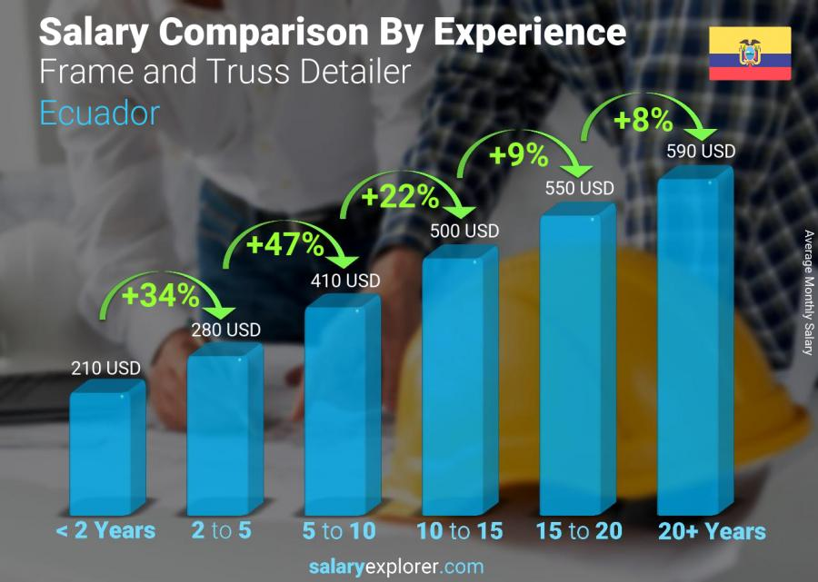 Salary comparison by years of experience monthly Ecuador Frame and Truss Detailer