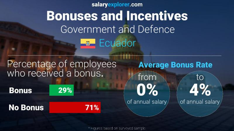 Annual Salary Bonus Rate Ecuador Government and Defence