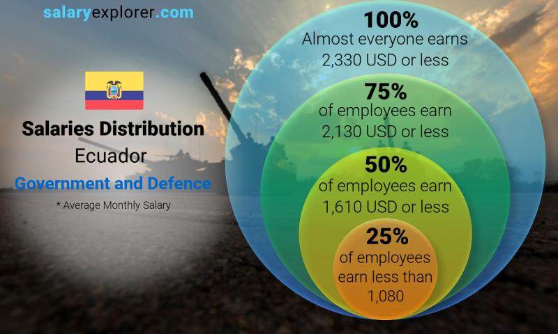 Median and salary distribution monthly Ecuador Government and Defence