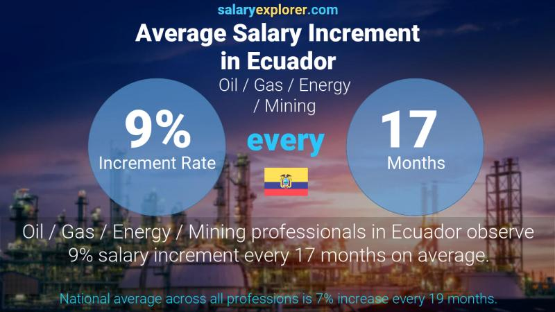 Annual Salary Increment Rate Ecuador Oil  / Gas / Energy / Mining