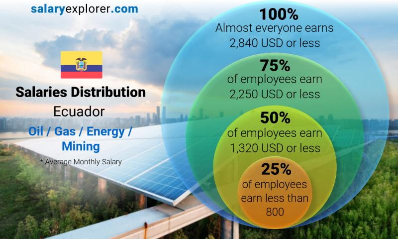 Median and salary distribution monthly Ecuador Oil  / Gas / Energy / Mining