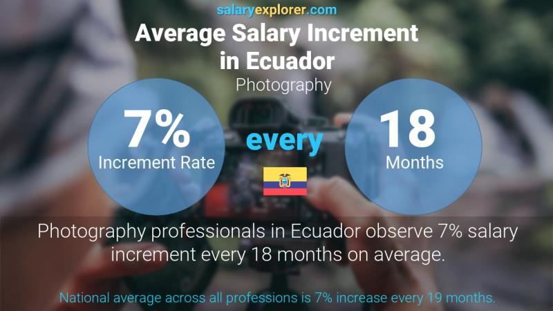 Annual Salary Increment Rate Ecuador Photography