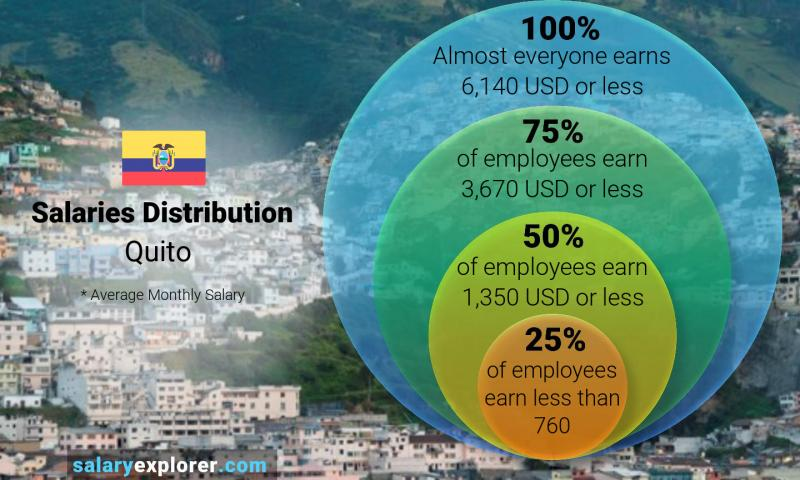 Median and salary distribution monthly Quito