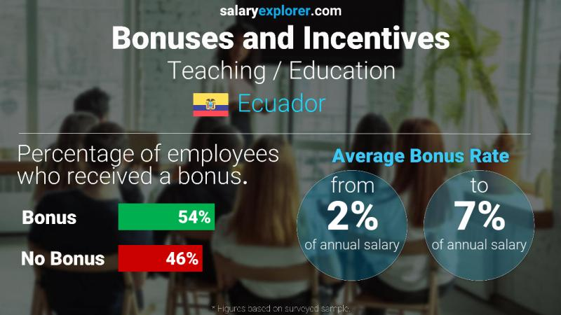 Annual Salary Bonus Rate Ecuador Teaching / Education