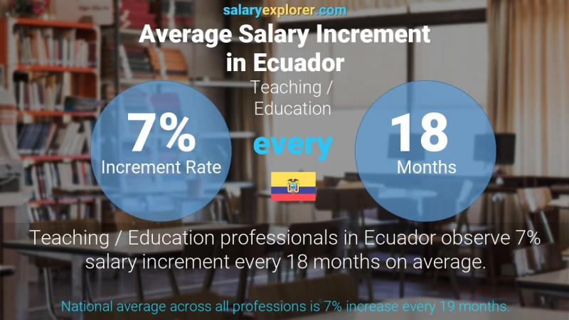 Annual Salary Increment Rate Ecuador Teaching / Education