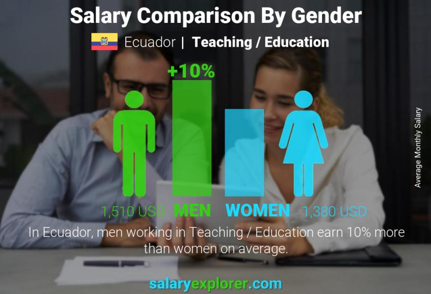 Salary comparison by gender monthly Ecuador Teaching / Education