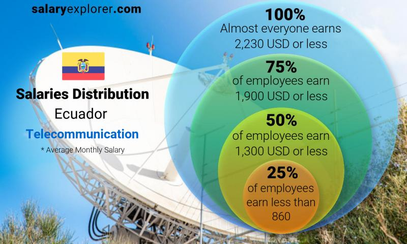 Median and salary distribution monthly Ecuador Telecommunication